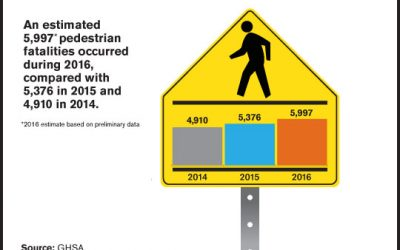 Pedestrian Fatalities Surge 11% in 2016