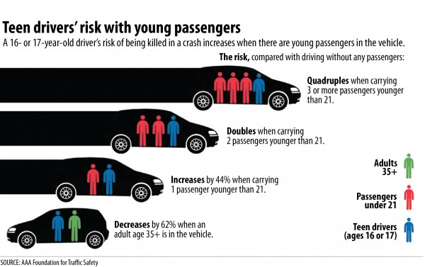 Licensing And Motor Vehicle Crash Risk >> Overcrowding The More The Scarier Nftsd